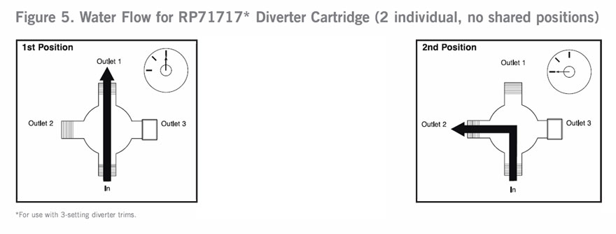 3 Diverter Settings Diagram Non Shared