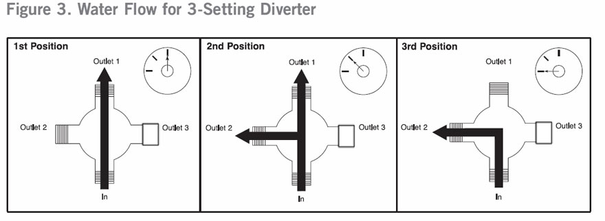Delta 3-Setting Diverter Water Flow Positions