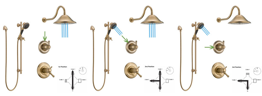 3 diverter example shower system