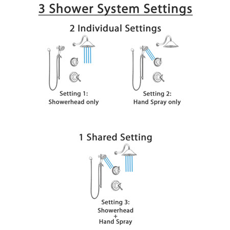 Spray Setting of a Delta Shower System with Hand Shower Sprayer and Showerhead