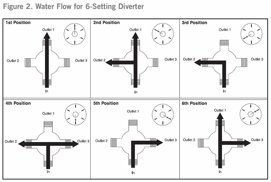 Delta 6 Setting Diverter Functions Diagram