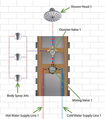 Custom Double Shower System Wall 1: Showerhead and Body Sprays