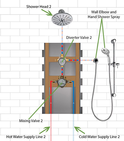 Custom Double Shower System Wall 2: Showerhead and Hand Shower