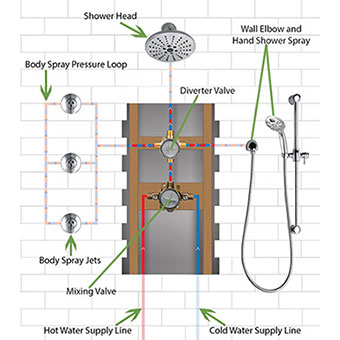 Complete Guide to Shower System with Body Jet Sprays and Hand Shower Installation