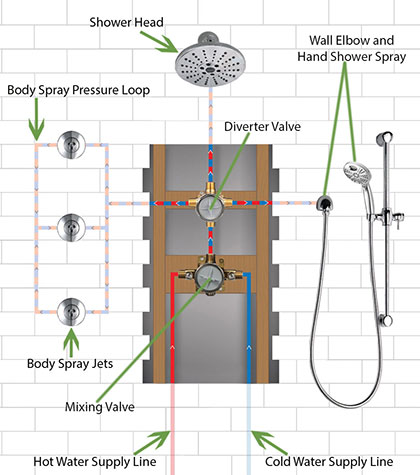 Delta Shower System with 3 Body Sprays, Showerhead, and Hand Sprayer Installation: Open Wall