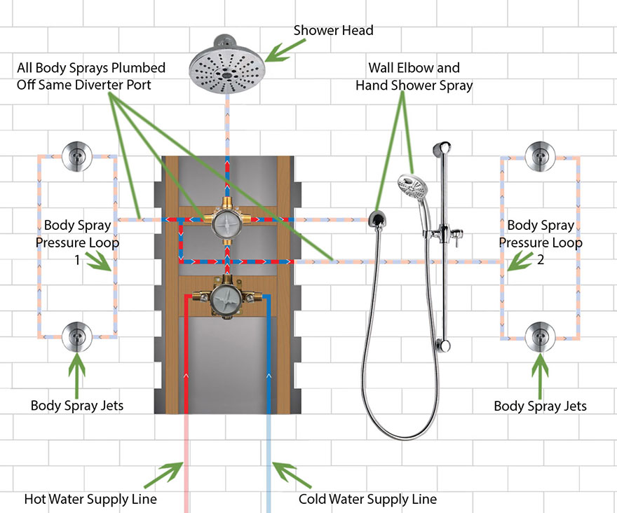 Delta Shower System with 4 Body Sprays, Showerhead, and Hand Sprayer Installation: Open Wall