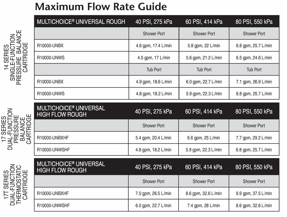Water pressure flow rate for various Delta faucet rough-in valve and shower cartridge combinations