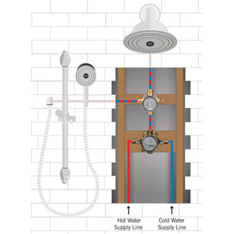 Installing a Shower System with Showerhead and Hand Shower Sprayer