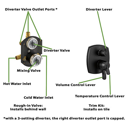 Matte Black Stryke Collection Integrated Diverter Control with Valve