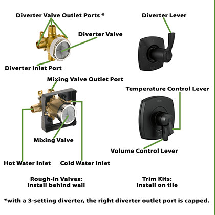 Matte Black Stryke Collection Separate Mixing and Diverter Valves with Controls