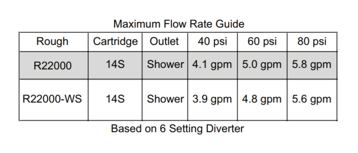 Delta 14 Series Cartridge Flow Rate