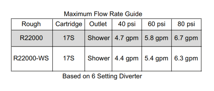 Delta 17 Series Cartridge Flow Rate