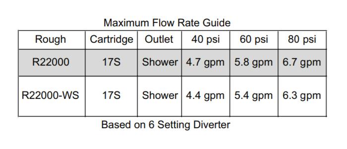 Delta 17 Series Cartridge Flow Rate