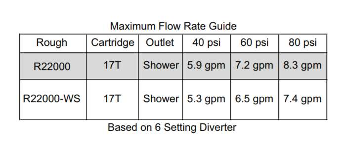 Delta 17T Series Cartridge Flow Rate