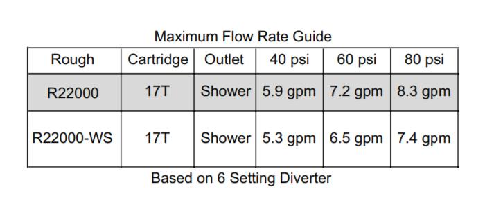 Delta 17T Series Cartridge Flow Rate