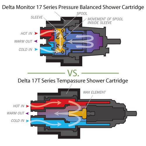 Delta Thermostatic Shower Valve Control Handle Cartridge: Monitor 17 Series vs. 17T TempAssure