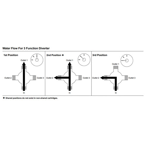 3-setting shower diverter valve settings