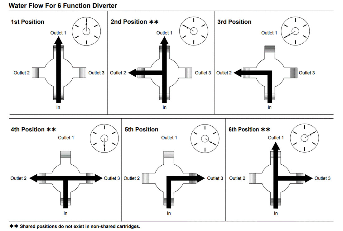 How Does A Shower Diverter Work Diagram
