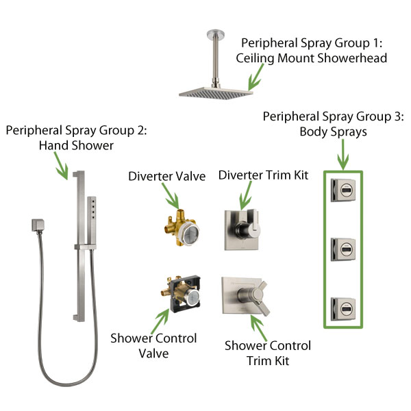 Example of a Typical 3 Peripheral Spray Outlet Custom Shower System