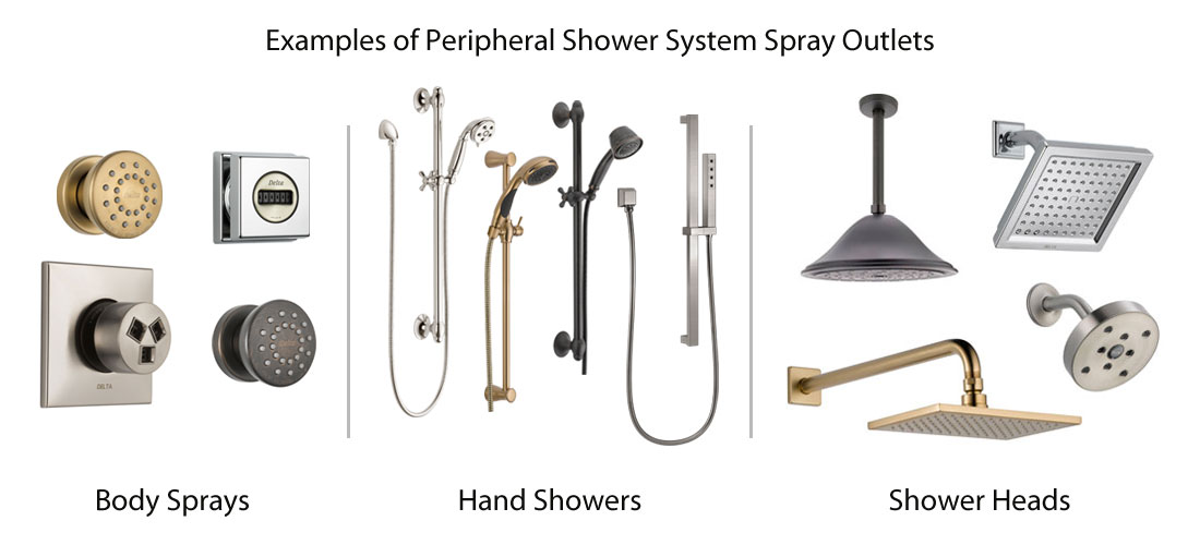 Examples of Peripheral Spray Outlets