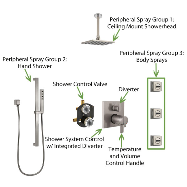 Shower System Built using an Integrated Diverter Shower System Control Fixture