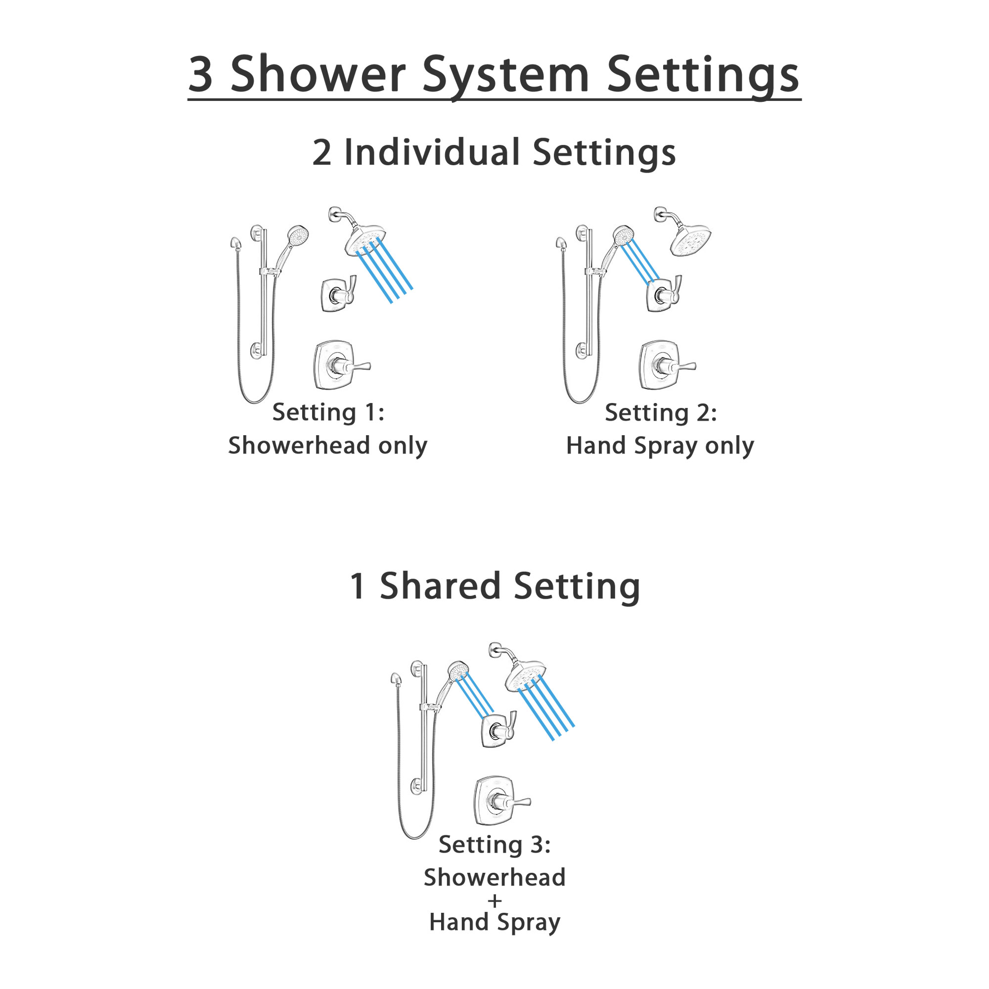 Delta Stryke Matte Black Finish Modern Diverter Shower System with Hand Shower on Grab Bar and Wall Mounted Multi-Setting Showerhead SS142763BL2