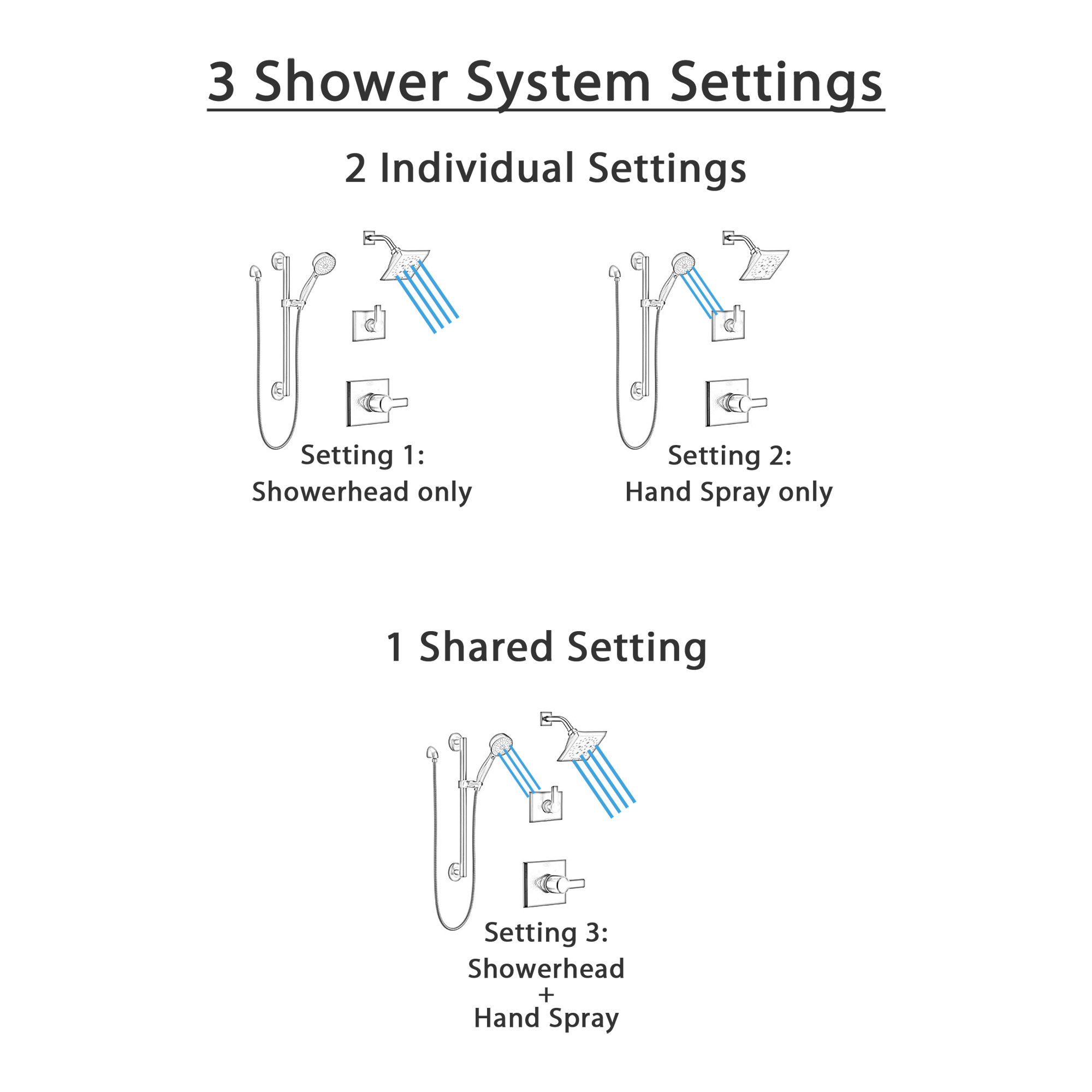 Delta Pivotal Matte Black Finish Modern Shower System with Diverter, Wall Mounted Hand Shower with Grab Bar, and Multi-Setting Showerhead SS142993BL2