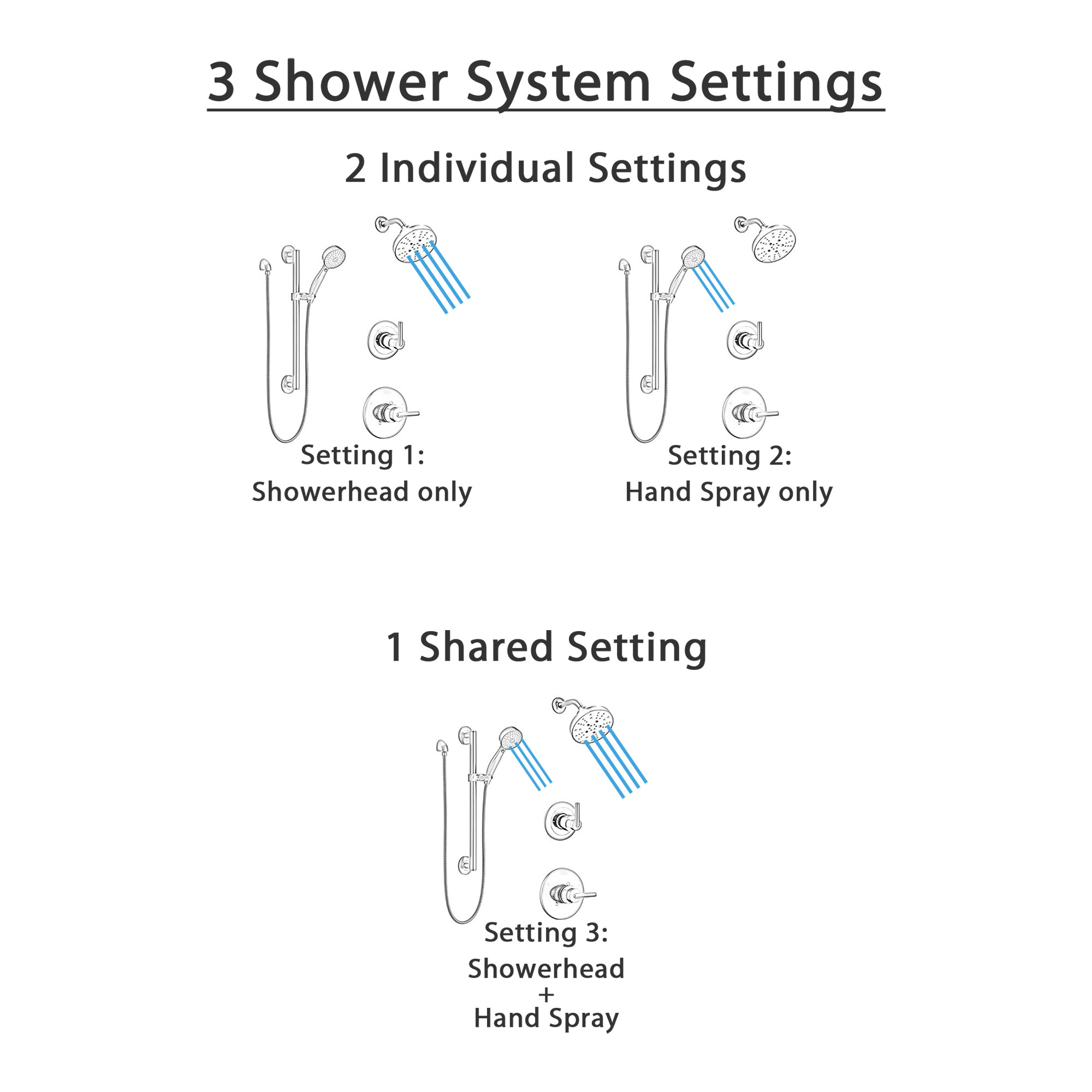 Delta Trinsic Matte Black Finish Modern Shower Diverter System with Multi-Setting Wall Mount Showerhead and Grab Bar Mount Hand Sprayer SS1459BL5