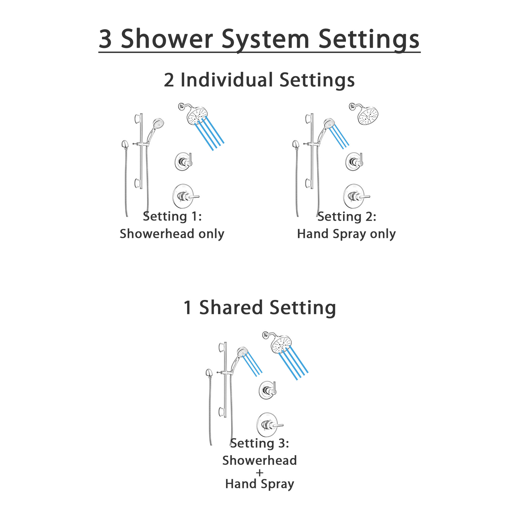 Delta Trinsic Matte Black Finish Modern Shower Diverter System with Multi-Setting Wall Mount Showerhead and Slidebar Mount Hand Sprayer SS1459BL6