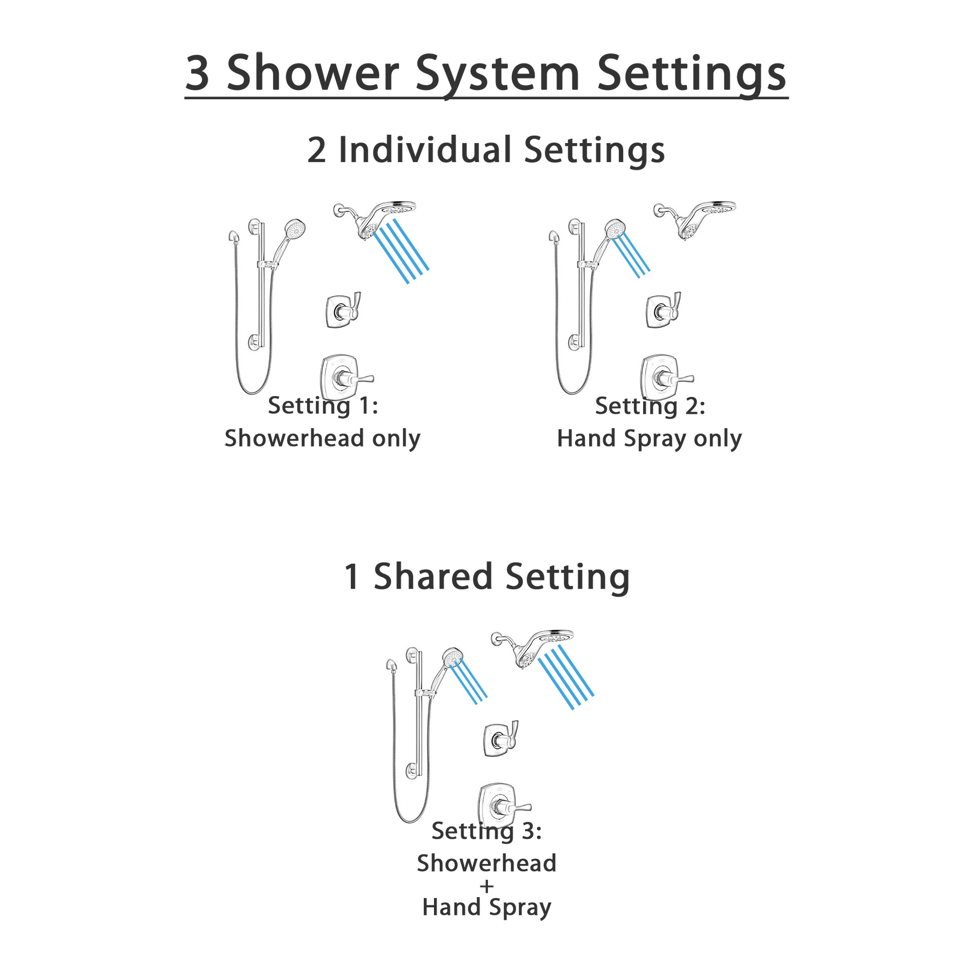 Delta Stryke Matte Black Finish Modern Shower System with Diverter, Dual Showerhead HydroRain Fixture, and Hand Spray with Grab Bar SS14763BL12