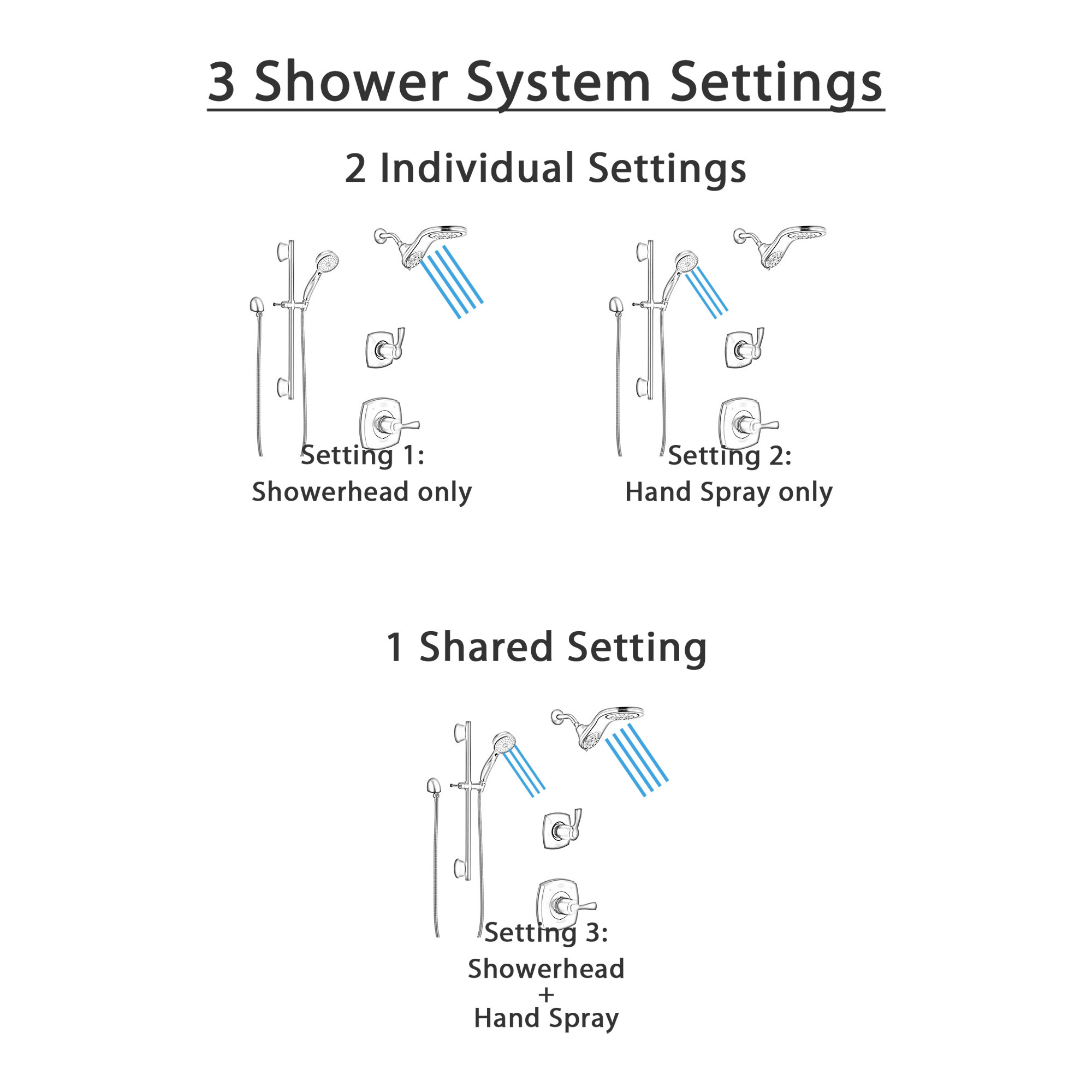 Delta Stryke Matte Black Finish Modern Shower System with Diverter, Dual Showerhead HydroRain Fixture, and Hand Spray with Slidebar SS14763BL13