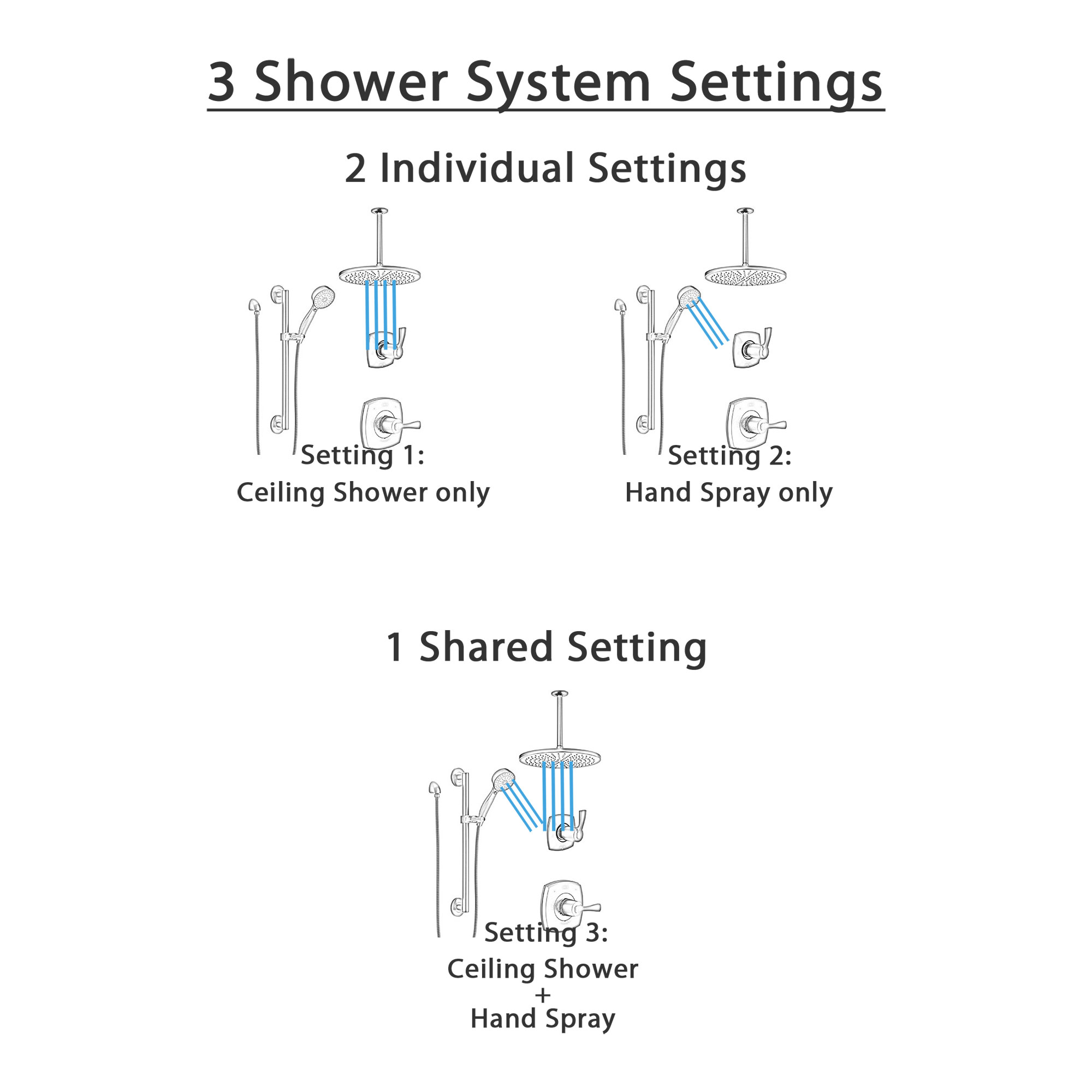 Delta Stryke Matte Black Finish Shower System with Diverter, Large Ceiling Mounted Round Showerhead, and Hand Shower with Grab Bar Kit SS14763BL1