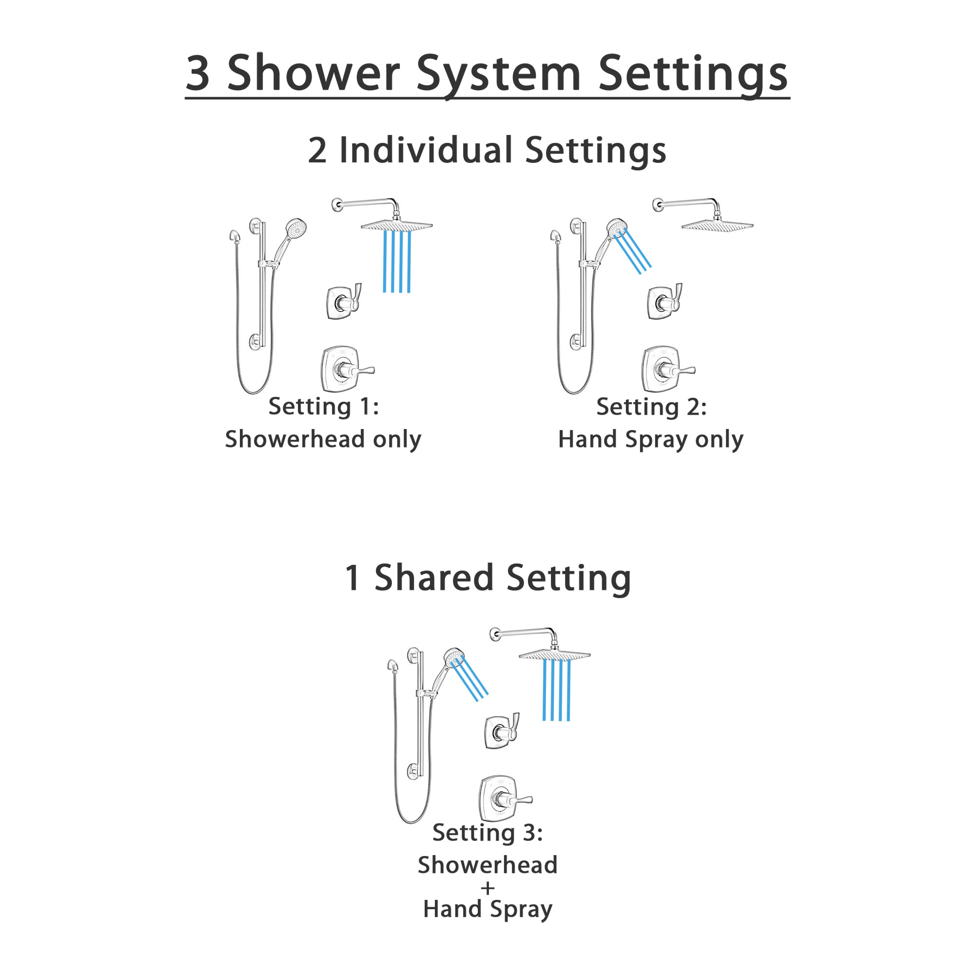 Delta Stryke Matte Black Finish Shower Diverter System with Large Wall Mount Rain Showerhead and Grab Bar Mounted Hand Sprayer Kit SS14763BL3