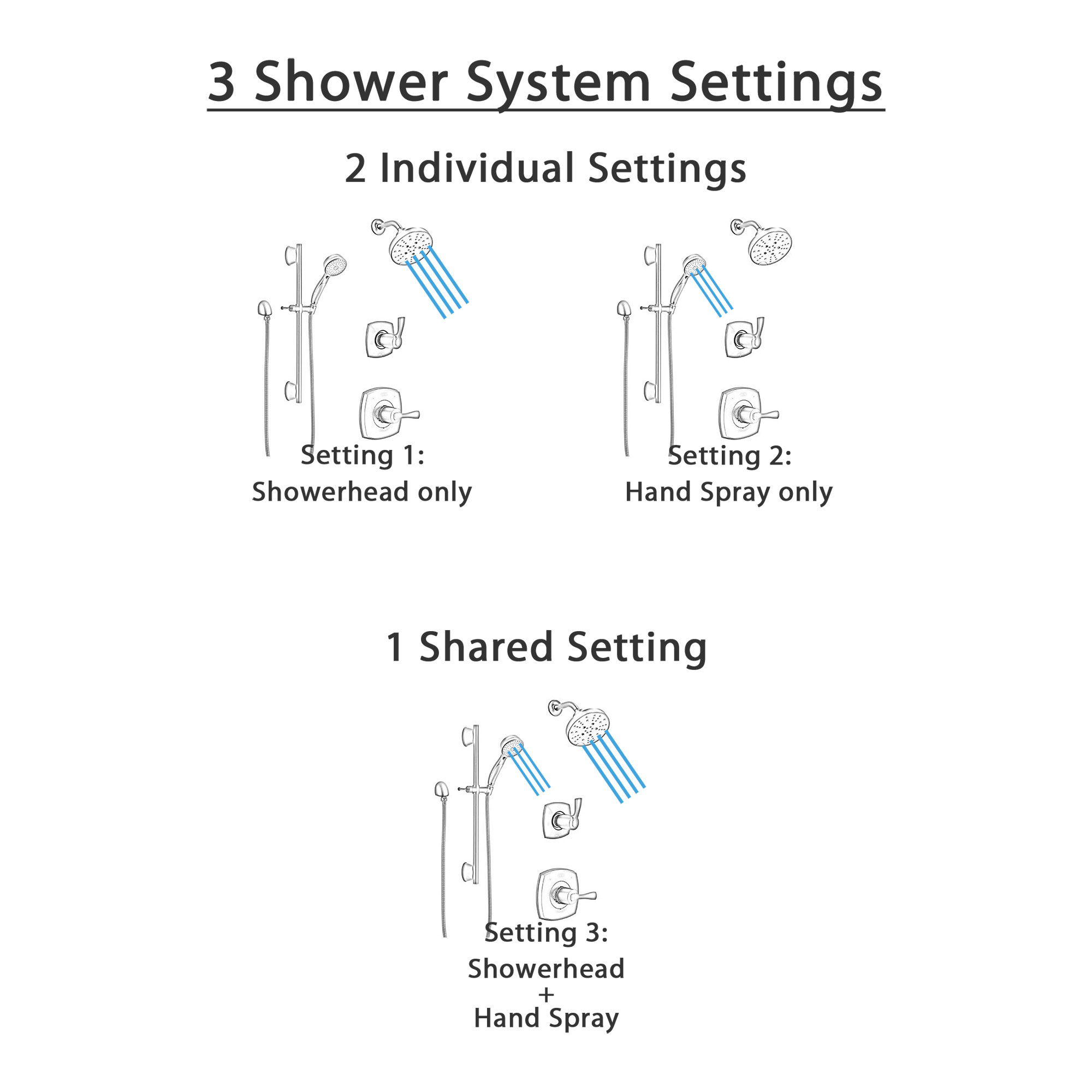 Delta Stryke Matte Black Finish Modern Shower System with Round Multi-Setting Wall Mount Showerhead and Hand Shower with Slidebar SS14763BL6