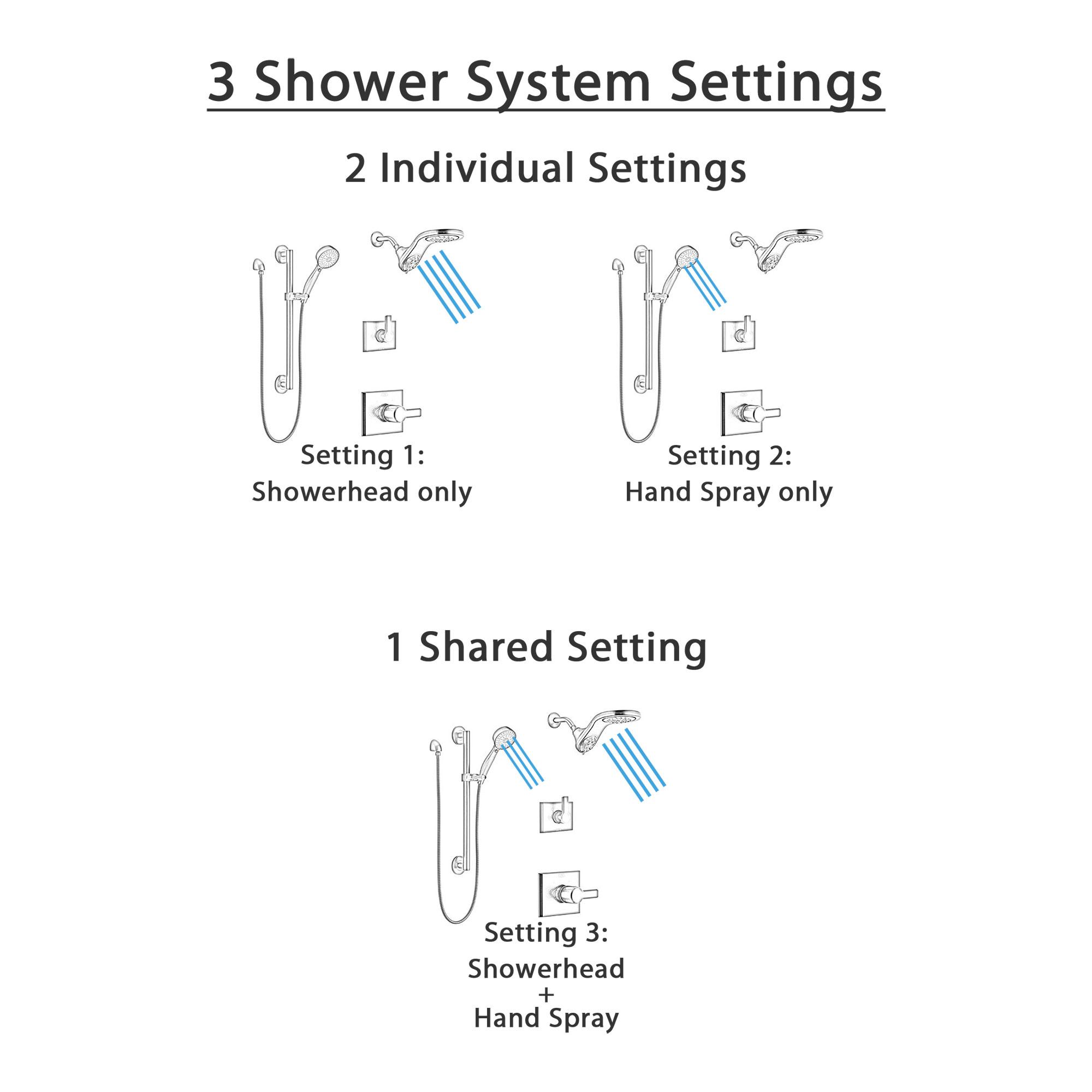 Delta Pivotal Matte Black Finish Modern Angular Shower System with Dual Showerhead HydroRain Fixture and Grab Bar Hand Sprayer Kit SS14993BL12