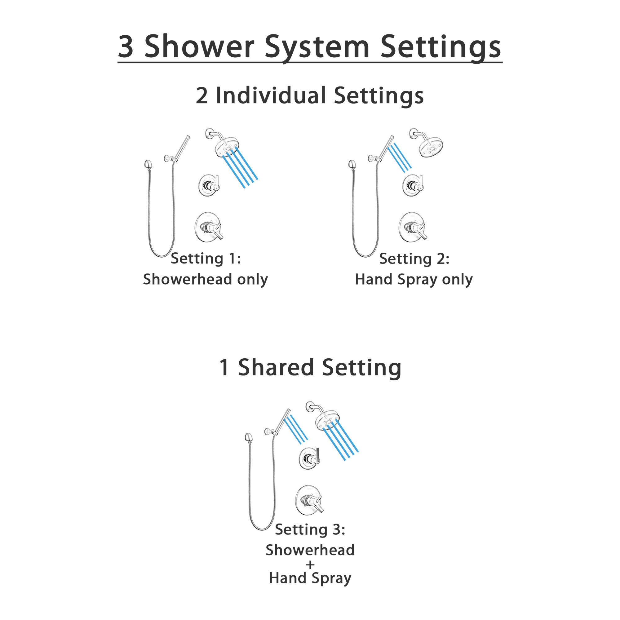 Delta Trinsic Matte Black Finish Modern Round Complete Shower Faucet System with Wall Mount Showerhead and Hand Sprayer with Holder SS172593BL4