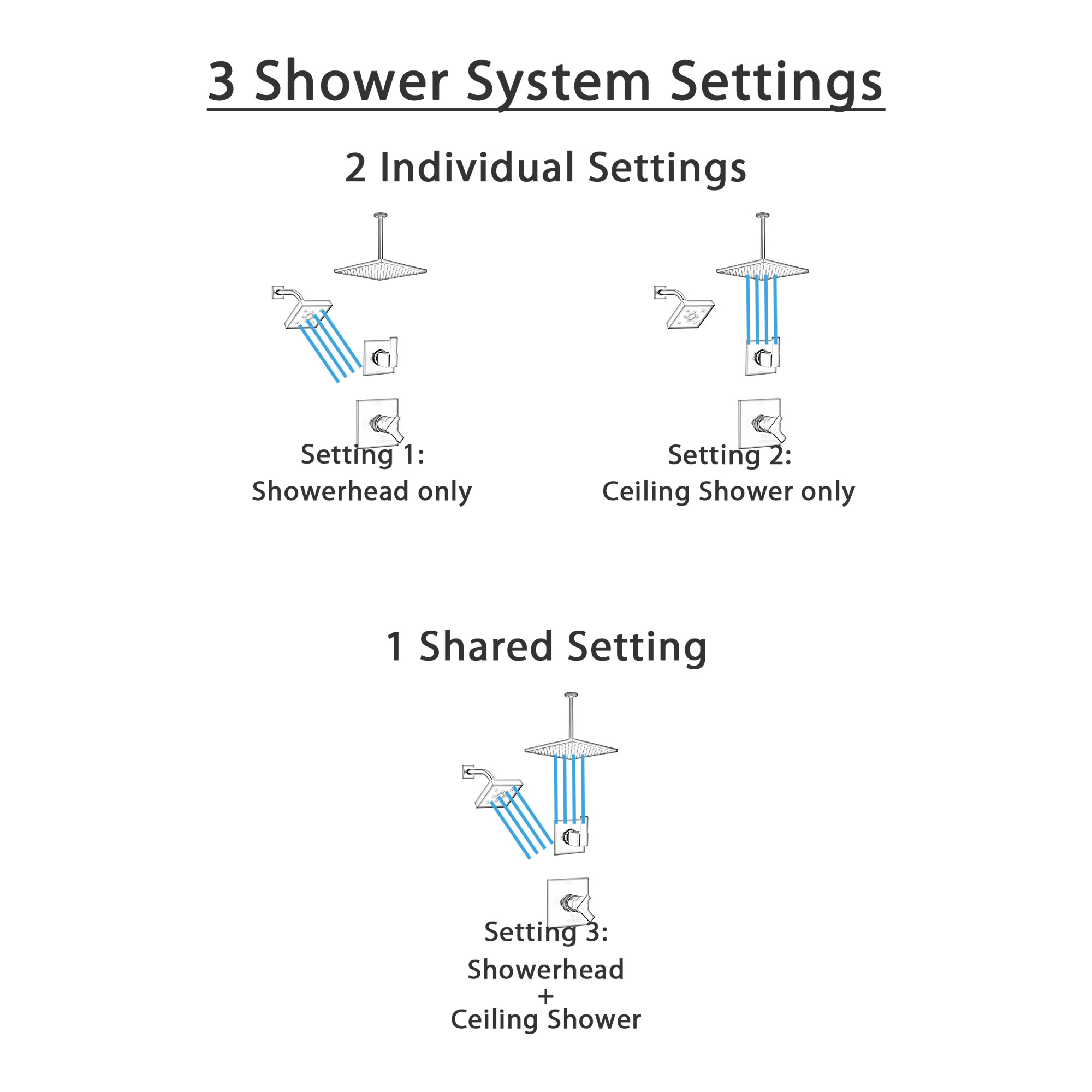 Delta Ara Matte Black Finish Modern Square Shower System with Large Overhead Ceiling Rain Showerhead and Wall Mount Showerhead SS172673BL1