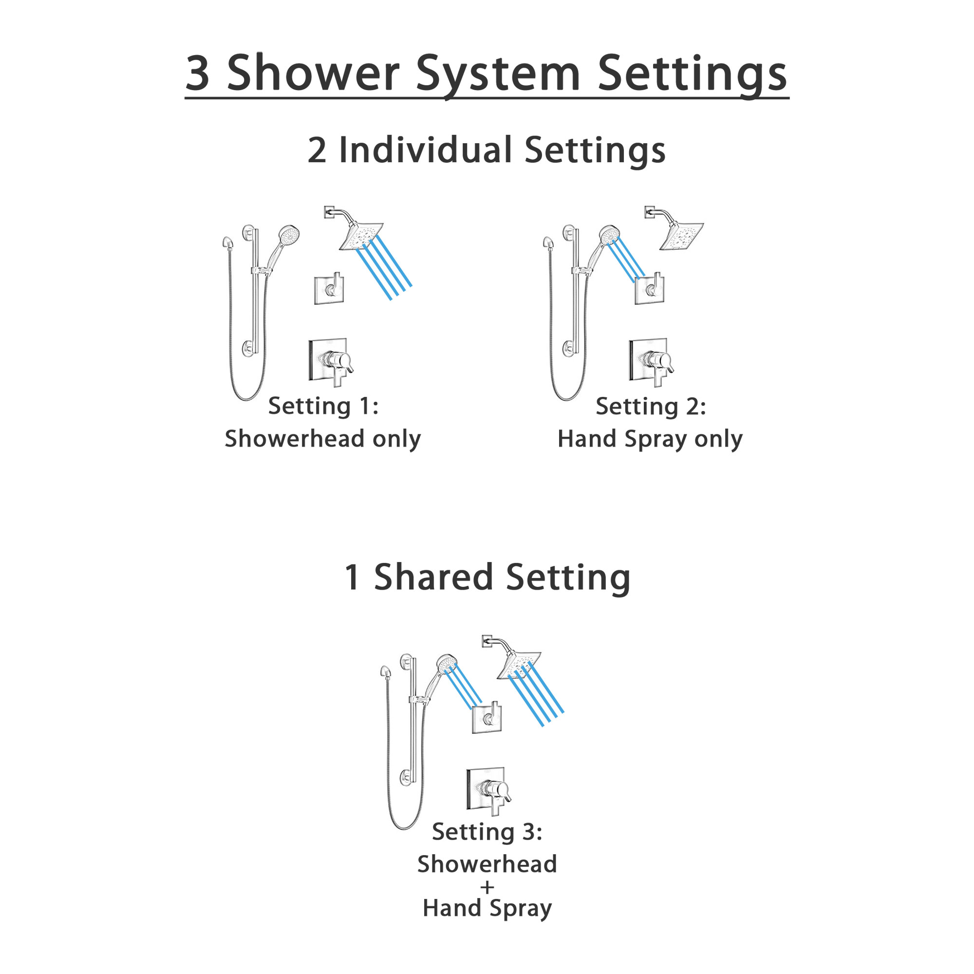 Delta Pivotal Matte Black Finish Modern Dual Control Shower System with Diverter, Wall Mount Showerhead, and Hand Shower with Grab Bar SS172993BL2