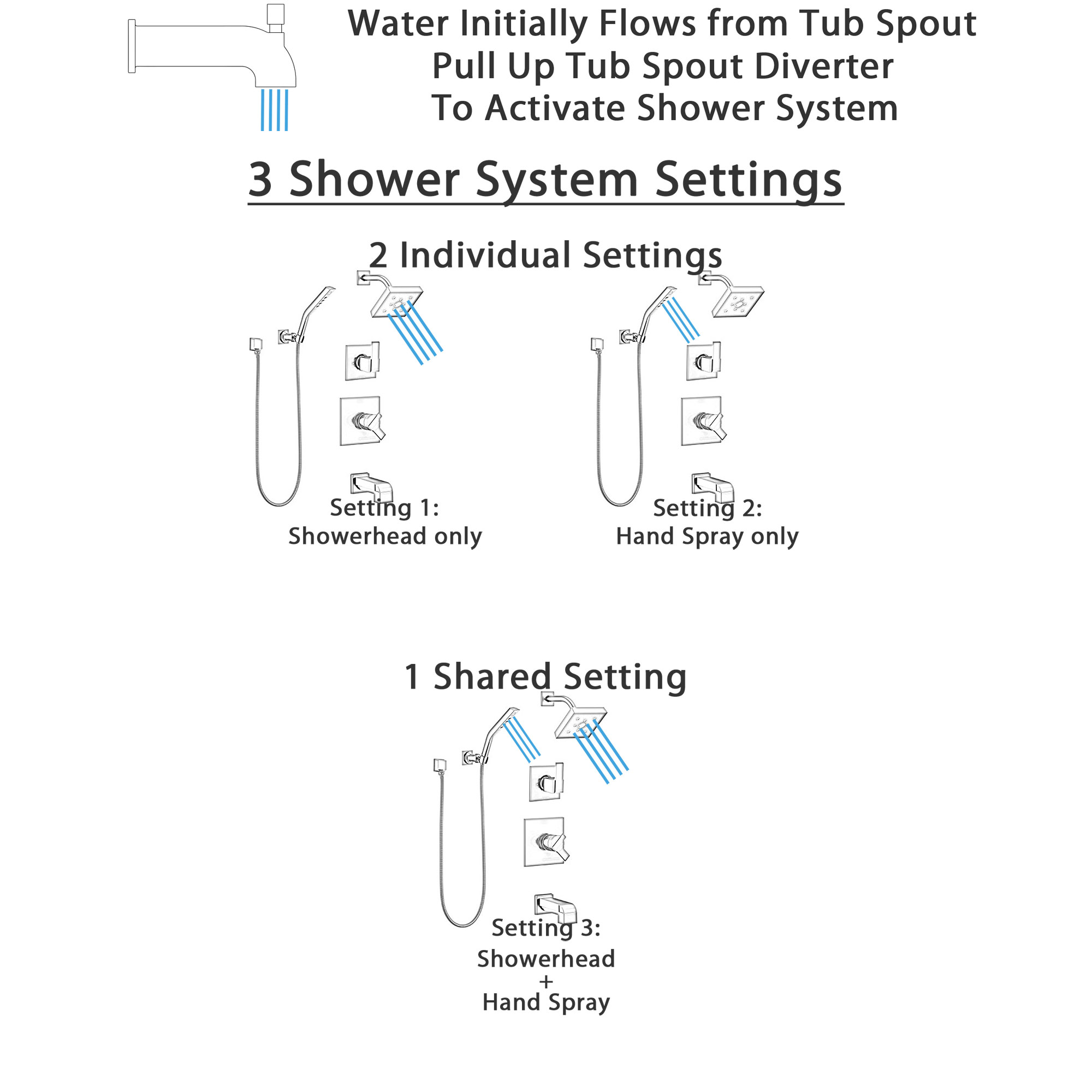 Delta Ara Matte Black Finish Modern Square Complete Tub Shower System with Wall Bracket Hand Sprayer and Wall Mount Showerhead SS174673BL3