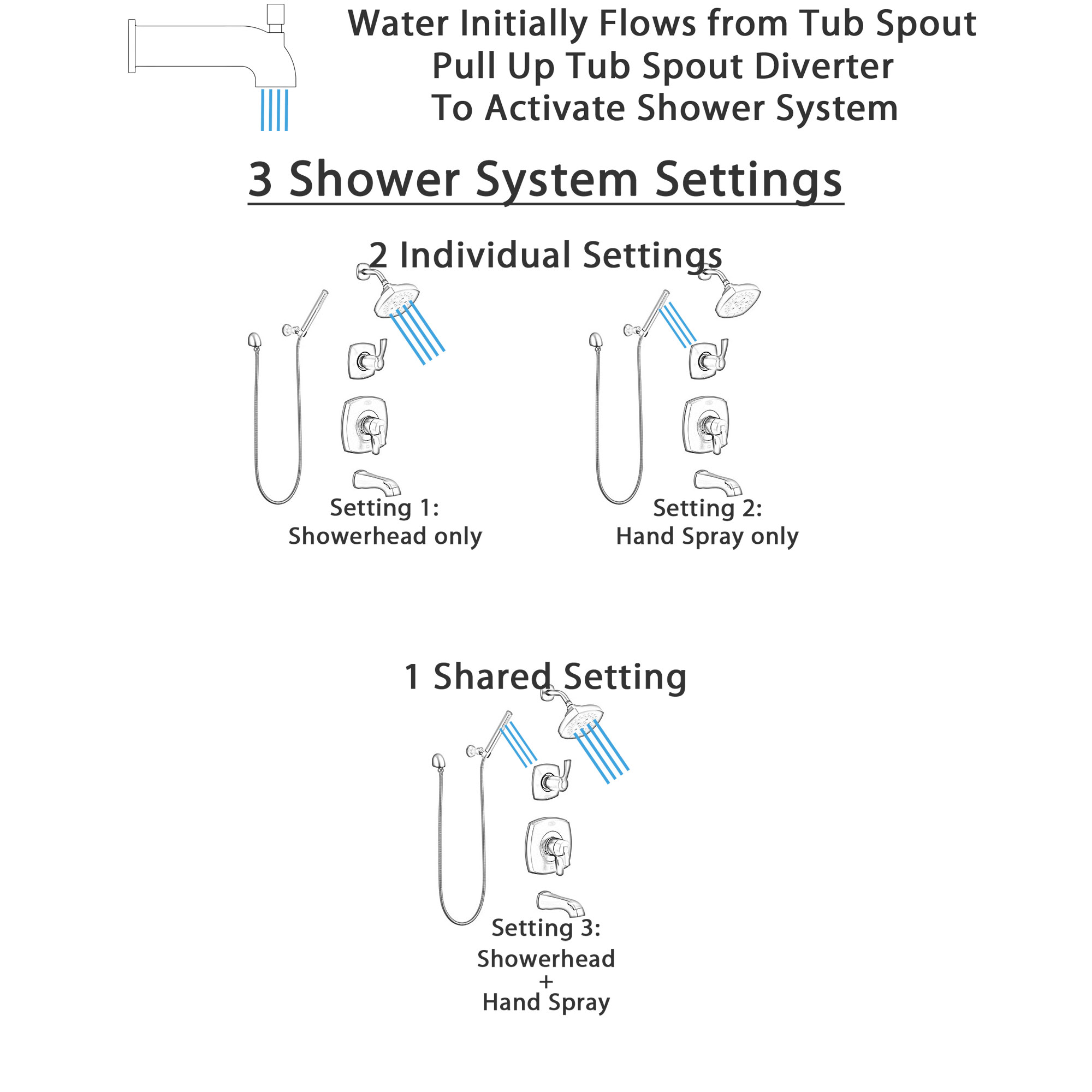 Delta Stryke Matte Black Finish Modern Tub and Shower System with Diverter, Wall Mount Hand Shower, and Multi-Setting Showerhead SS174763BL3