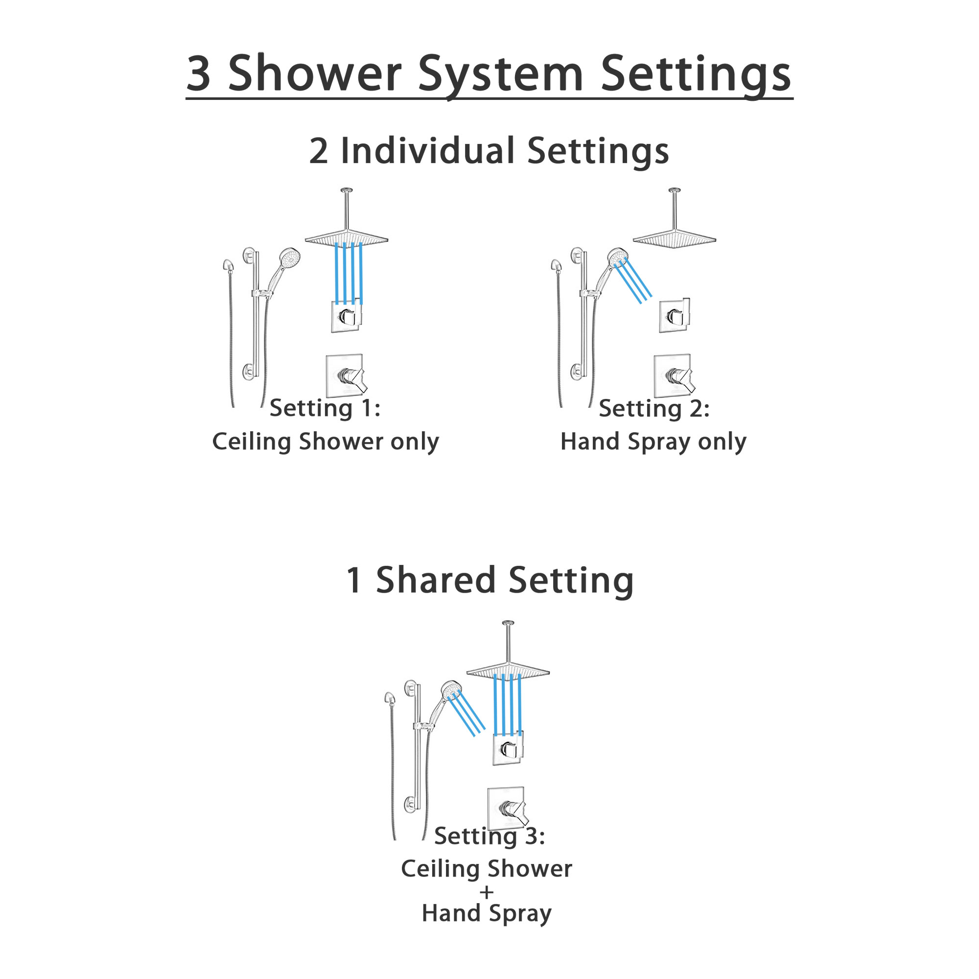 Delta Ara Matte Black Finish Modern Square Diverter Shower System with Large Rain Ceiling Mount Showerhead and Grab Bar Mounted Hand Spray SS17673BL1