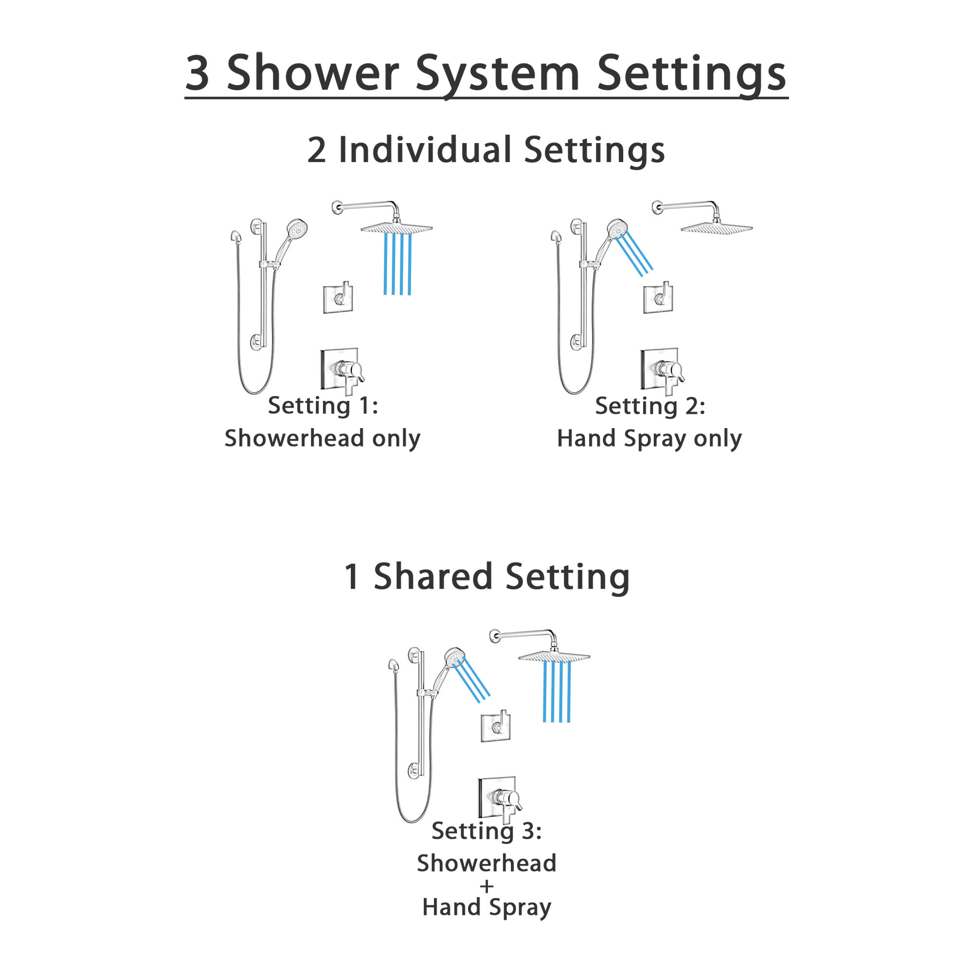 Delta Pivotal Matte Black Finish Modern Shower Diverter System with Wall Mount Rain Showerhead and Grab Bar with Hand Sprayer SS17993BL3