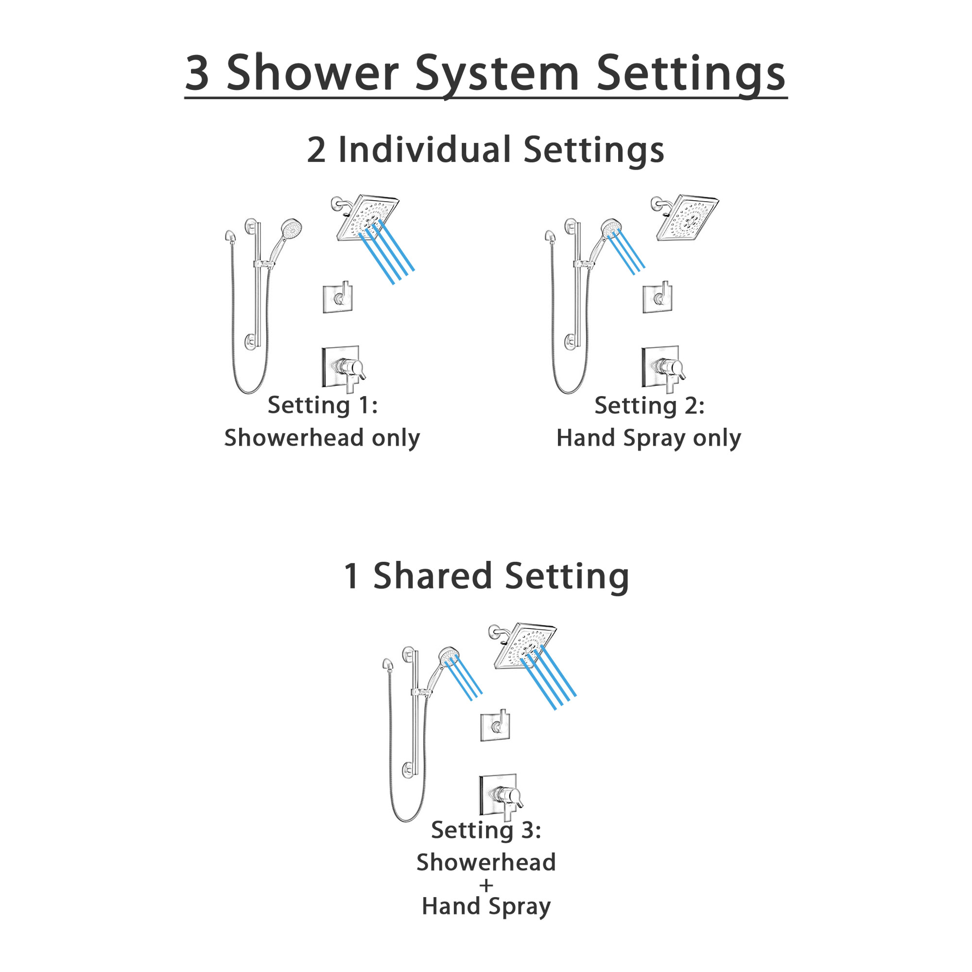 Delta Pivotal Matte Black Finish Shower System with Diverter, Modern Square Multi-Setting Showerhead, and Hand Sprayer with Grab Bar SS17993BL5