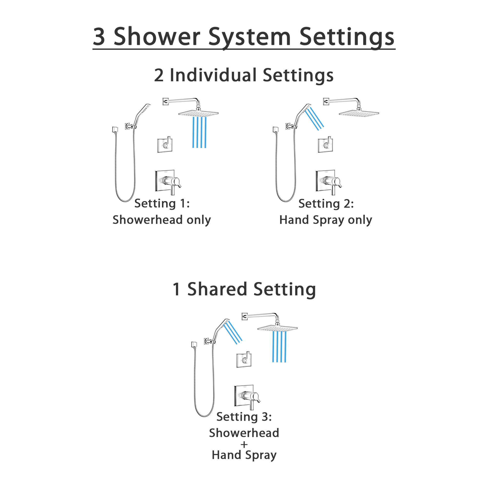 Delta Pivotal Matte Black Finish Thermostatic Dual Control Shower System with Wall Mount Rain Showerhead and Hand Shower SS17T2993BL3