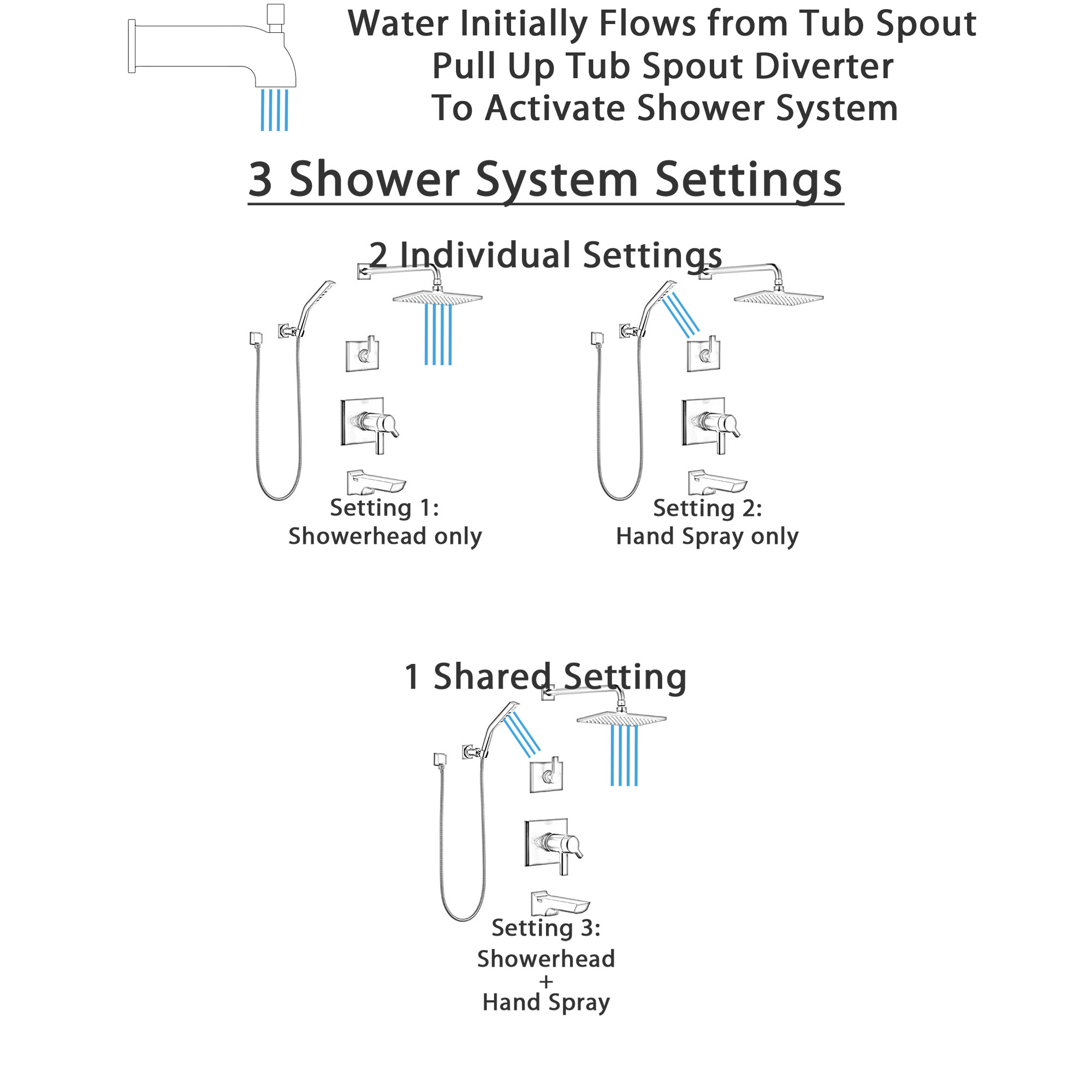 Delta Pivotal Matte Black Finish Thermostatic Modern Angular Tub and Shower System with Rain Shower Head + Hand Spray and Wall Bracket SS17T4993BL3