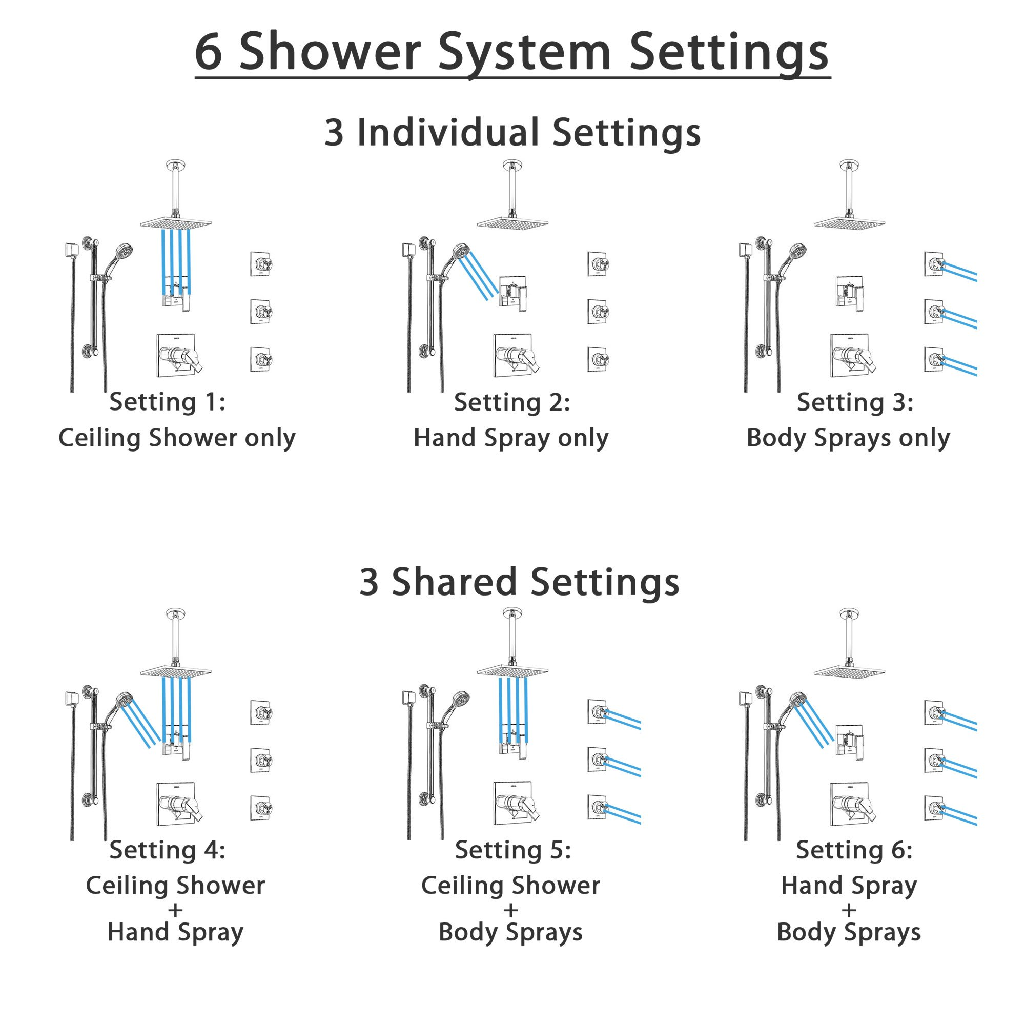 Function Illustration Graphic for Shower Systems with Body Sprays, Ceiling Mount Showerhead, and Hand Shower Settings