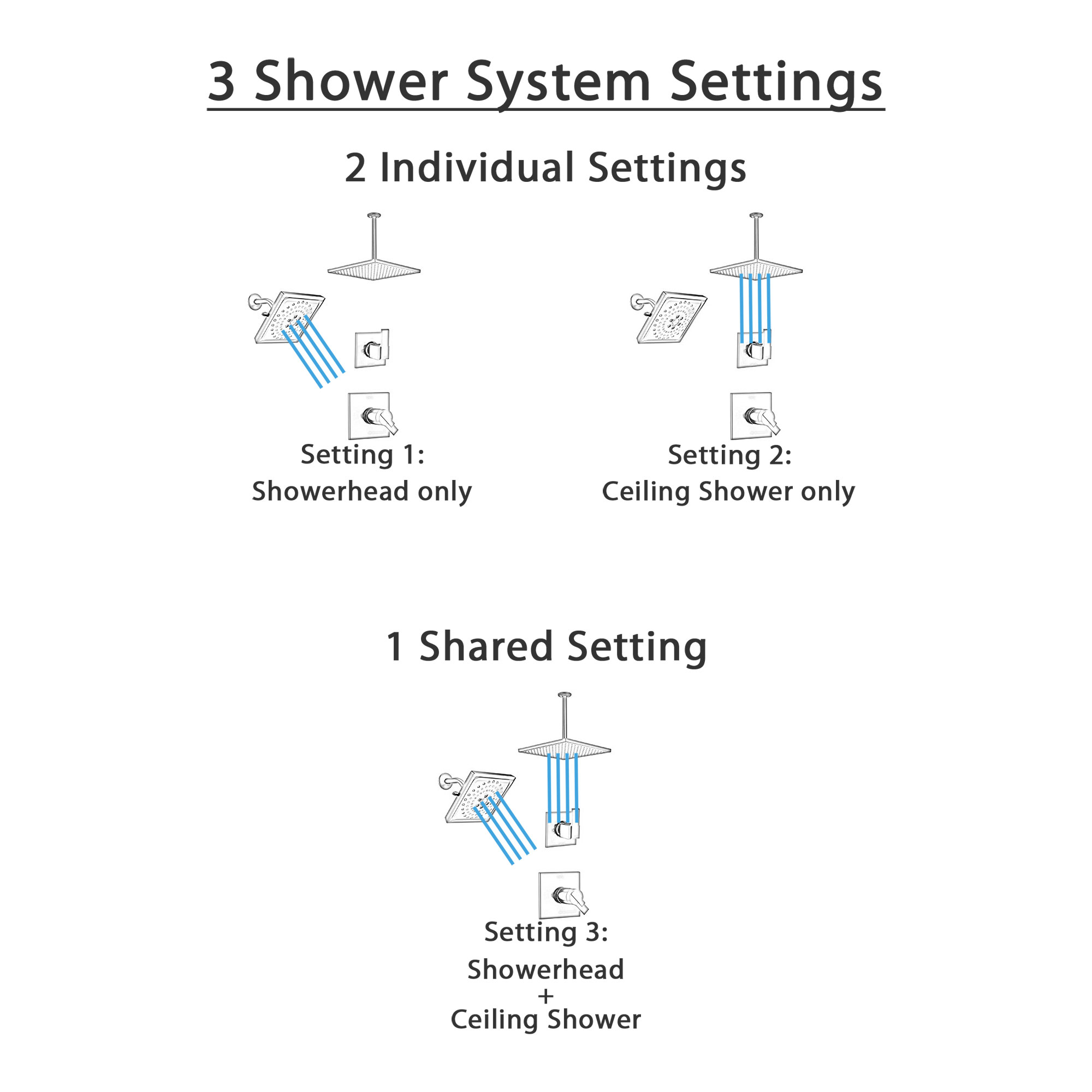 Delta Ara Matte Black 17T Thermostatic Shower System with Dual Controls, Ceiling Mount Rain Showerhead, and Multi-Setting Wall Showerhead SS17T673BL7