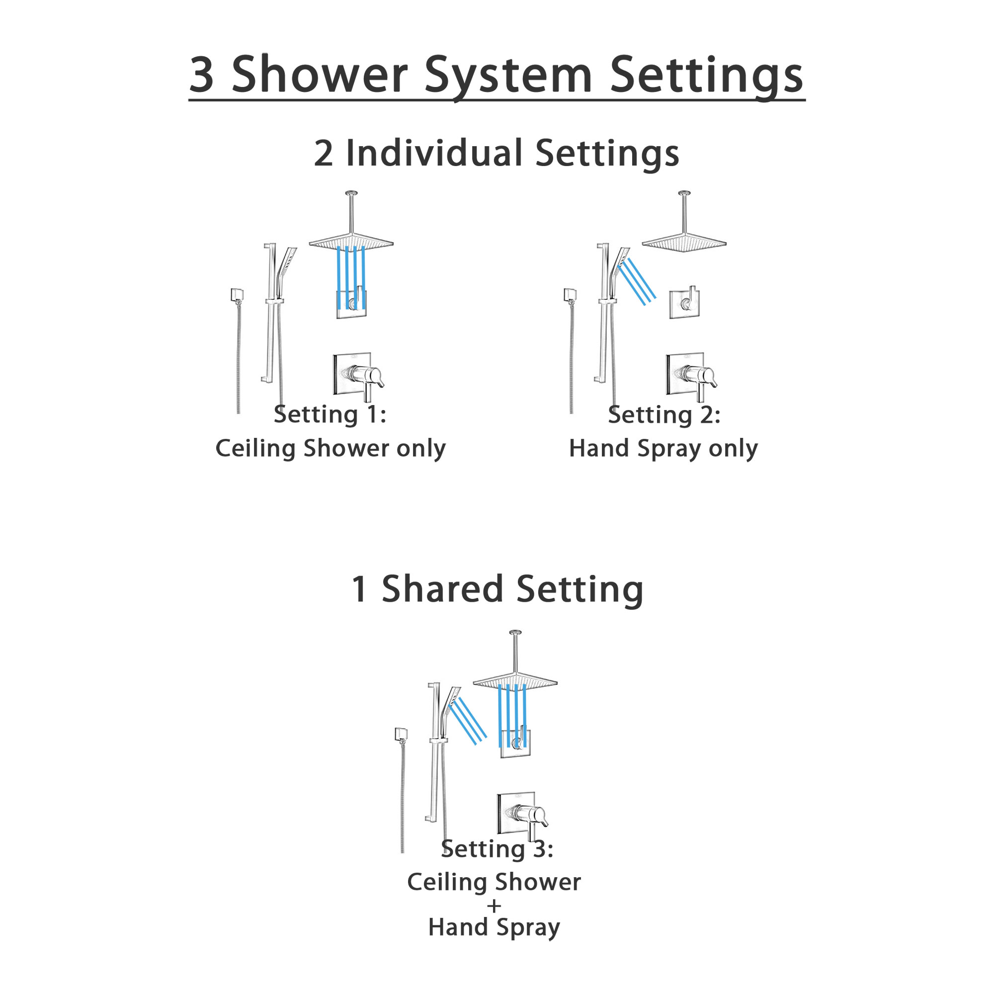 Delta Pivotal Matte Black Finish Thermostatic Square Shower Diverter System Large Rain Ceiling Showerhead and Hand Spray with Slidebar SS17T993BL2