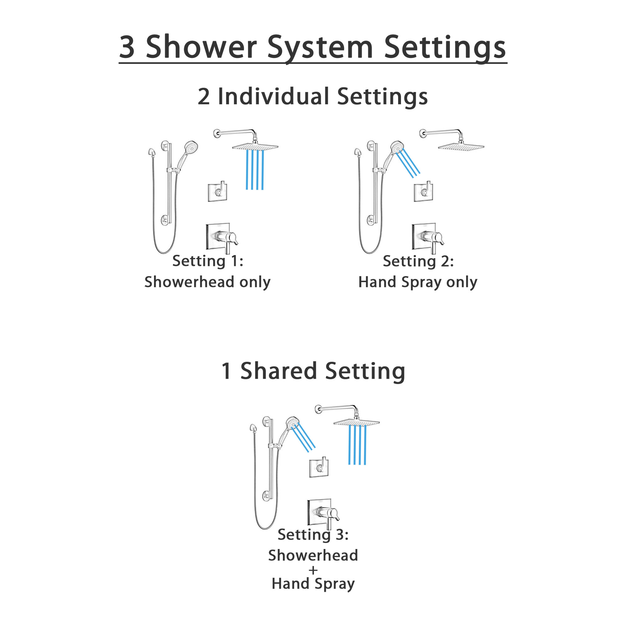 Delta Pivotal Matte Black Finish Thermostatic Shower System with Diverter, Wall Mount Rain Showerhead, and Hand Shower with Grab Bar SS17T993BL3