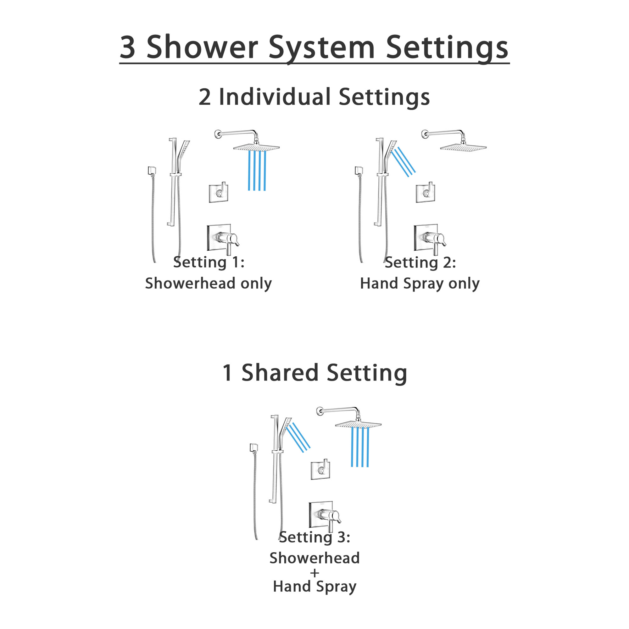 Delta Pivotal Matte Black Finish Thermostatic Shower System with Diverter, Wall Mount Rain Showerhead, and Hand Shower with Slidebar SS17T993BL4
